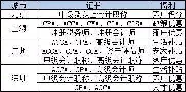 有会计证书的恭喜了,可在这些地区直接落户