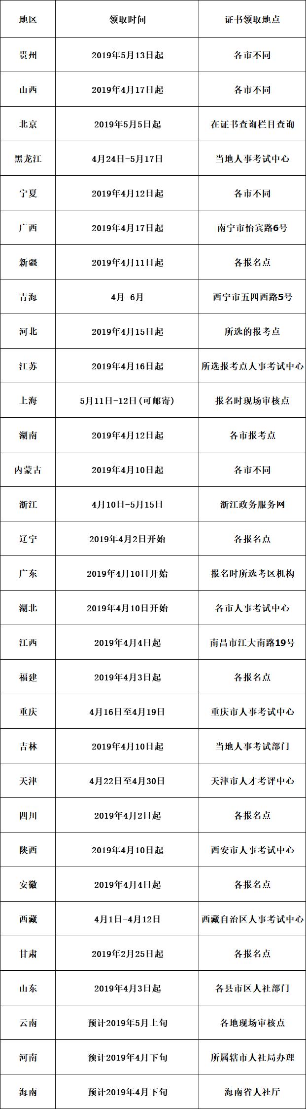 全国各地中级经济师证书领取时间