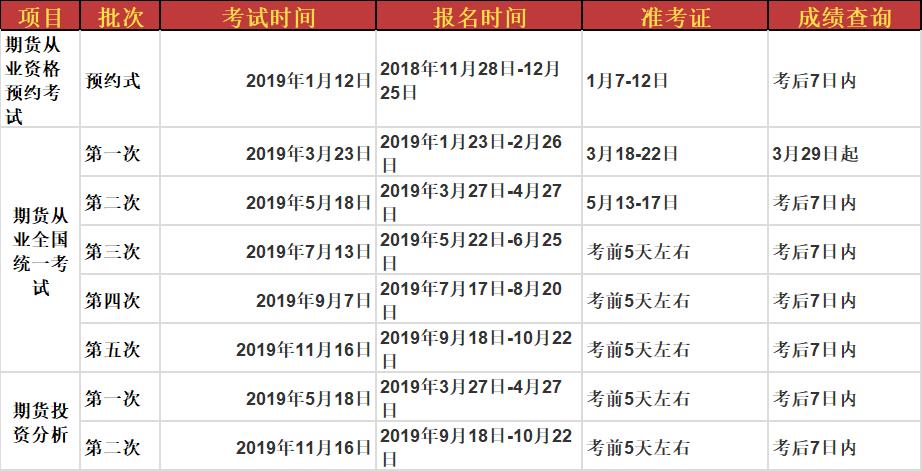 2019年期货从业资格报名时间