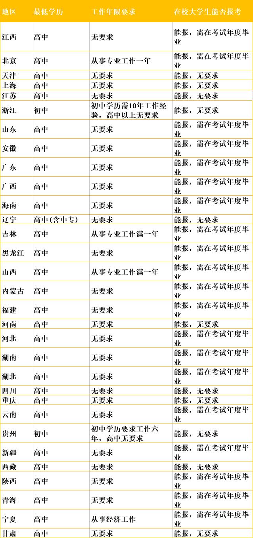 2019年初级经济师考试各省报考条件汇总