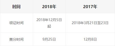2018年天津二级建造师合格证书领取12月5日起