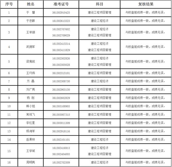 2018年陕西一级建造师考试成绩复核结果