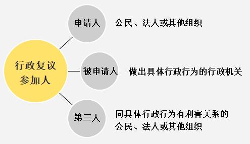 2020年初级会计职称《经济法基础》第一章重点:行政复议参加人