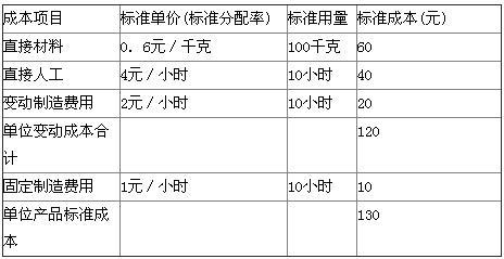 2019年中级会计职称考试练习题-财务管理试题6