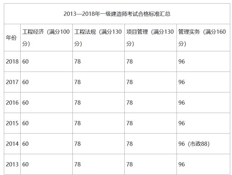 2019年广西一级建造师合格标准是多少?