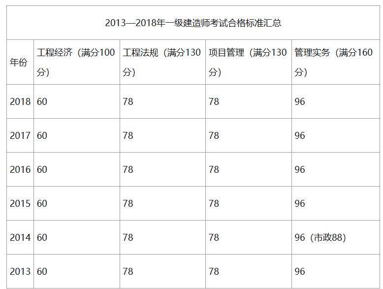 2019年西藏一级建造师合格标准是多少?
