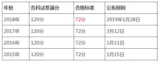 云南省2019执业药师资格考试合格标准