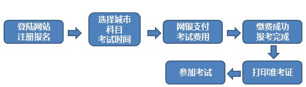 2020年期货从业资格考试报名方式以及流程图