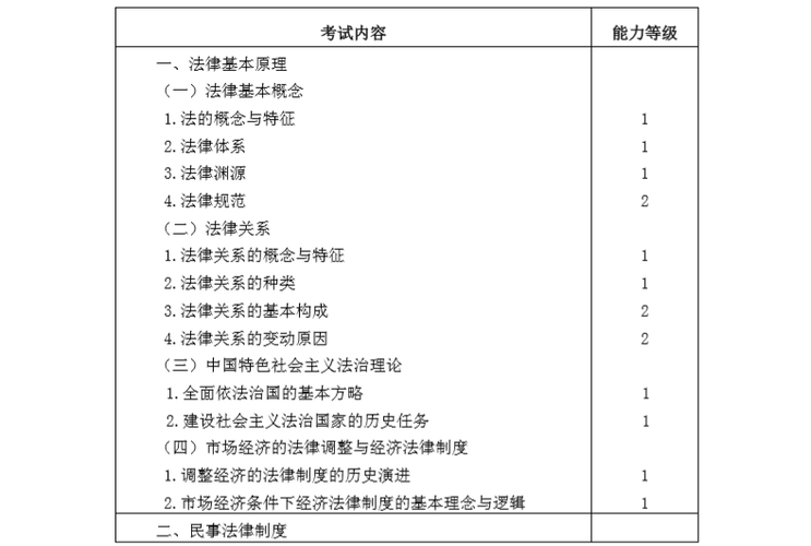 2020年注册会计师专业阶段《经济法》考试大纲