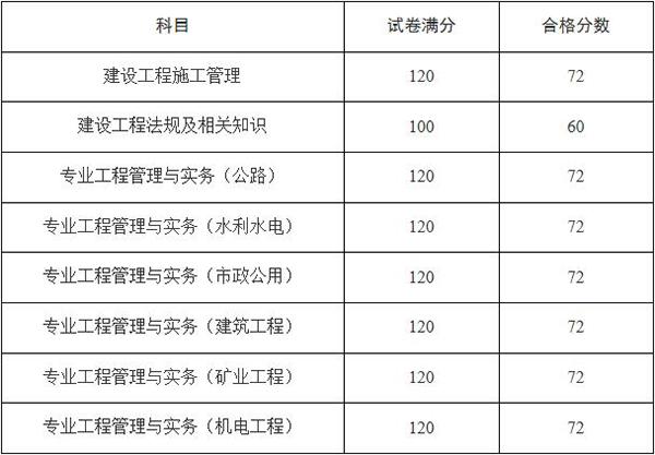 2020年天津二级建造师考试合格标准